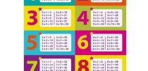 Comment apprendre c est table de multiplication ?