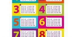 Comment apprendre c est table de multiplication - Apprendre les tables de multiplications facilement ...